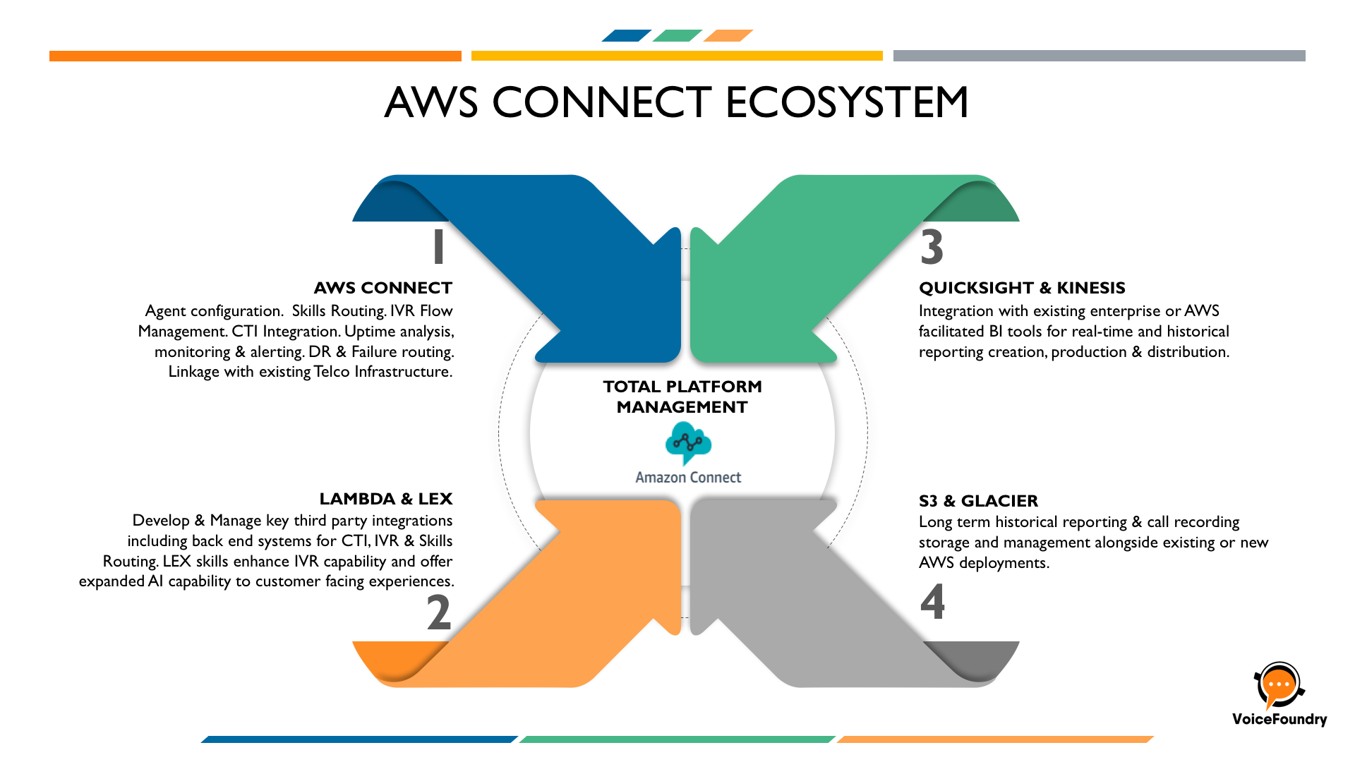 AWS Connect Ecosystem