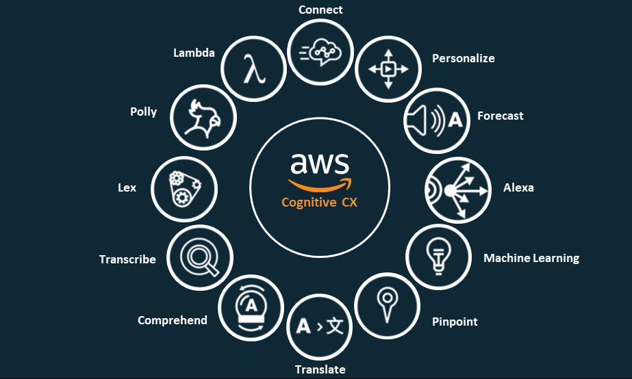 AWS Cognitive CX Suite including Amaxon Connect